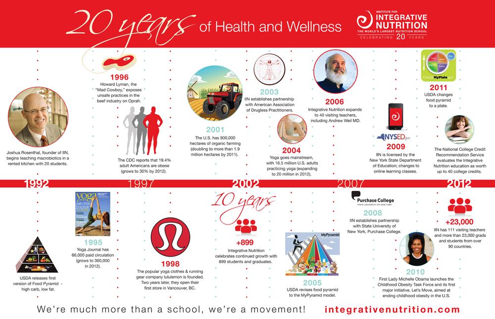 20th anniversary of Integrative Nutrition
